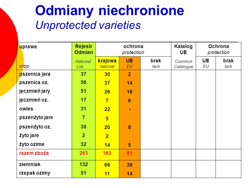 Odmiany niechronione Unprotected varieties