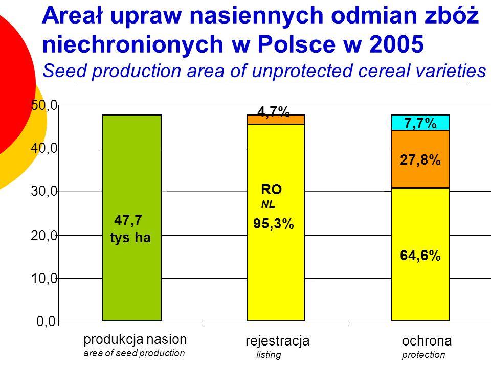 Areał upraw nasiennych odmian zbóż niechronionych w Polsce w 2005 Seed production area of unprotected cereal varieties
