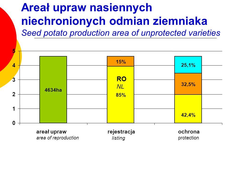 Areał upraw nasiennych niechronionych odmian ziemniaka Seed potato production area of unprotected varieties
