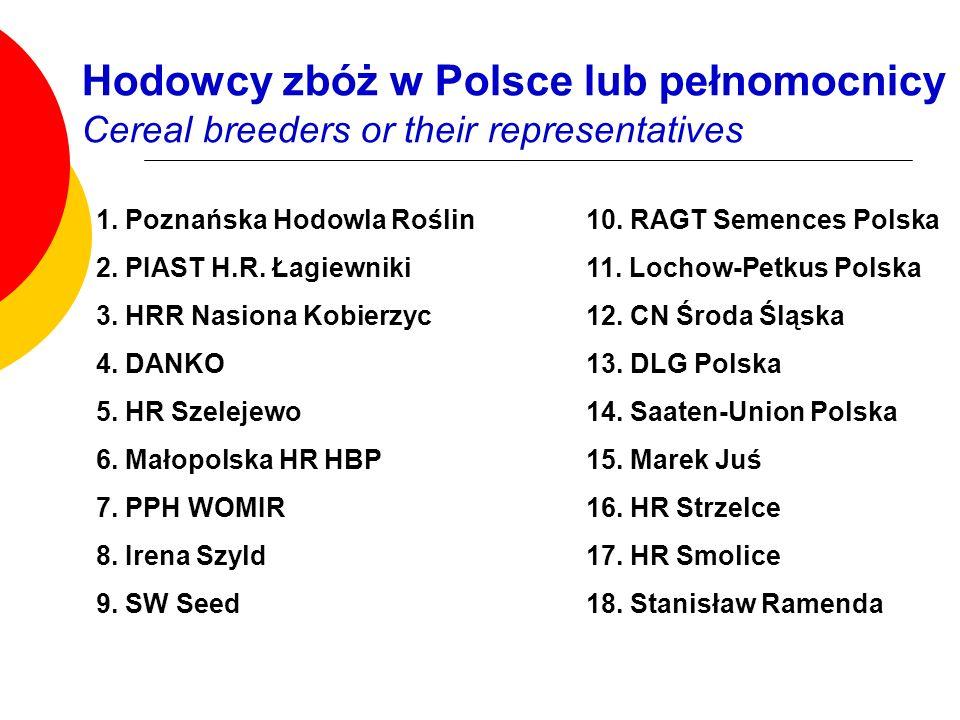 Hodowcy zbóż w Polsce lub pełnomocnicy Cereal breeders or their representatives