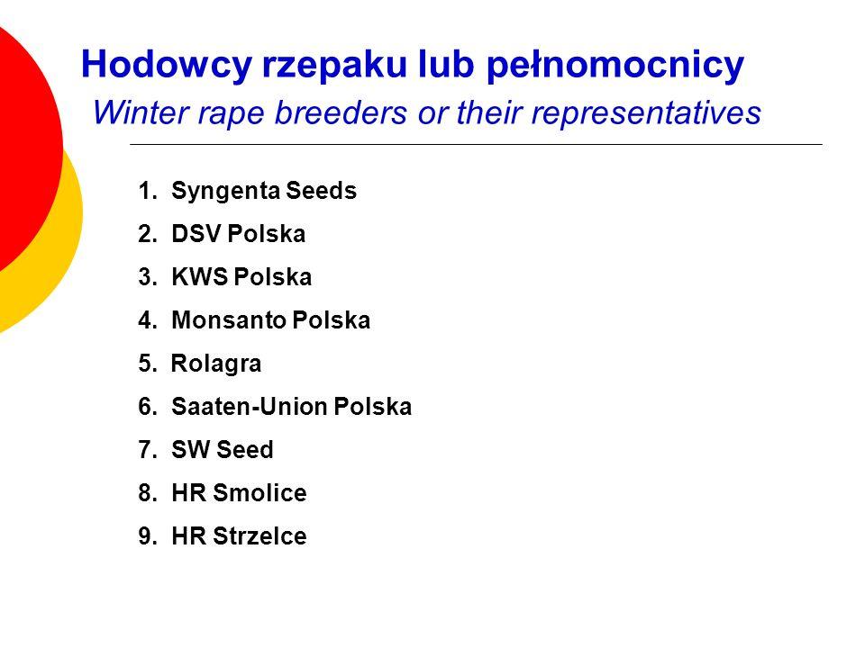 Hodowcy rzepaku lub pełnomocnicy Winter rape breeders or their representatives