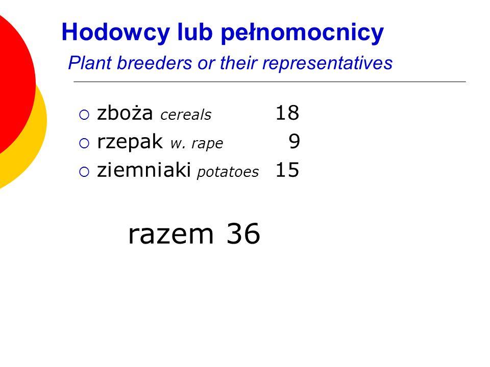 Hodowcy lub pełnomocnicy Plant breeders or their representatives