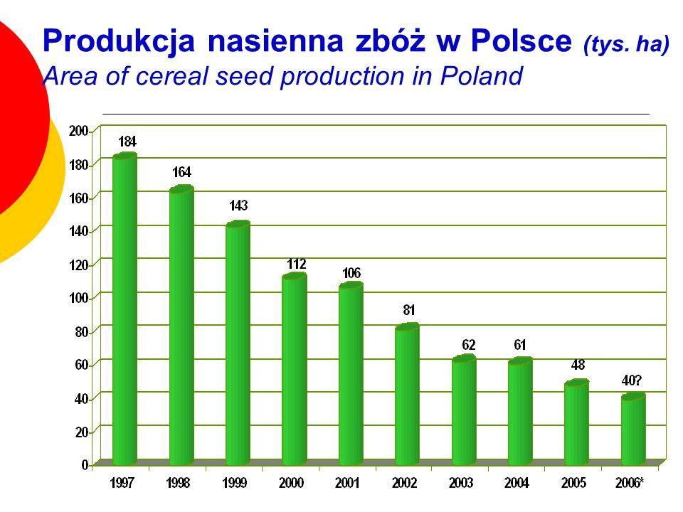 Produkcja nasienna zbóż w Polsce (tys