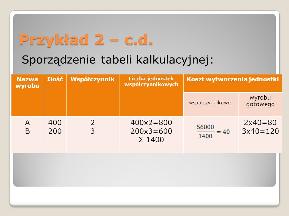 Liczba jednostek współczynnikowych Koszt wytworzenia jednostki