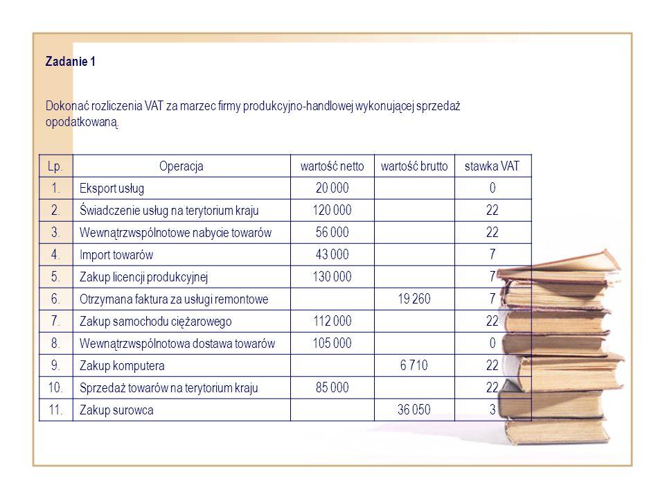 Zadanie 1 Dokonać rozliczenia VAT za marzec firmy produkcyjno-handlowej wykonującej sprzedaż opodatkowaną.