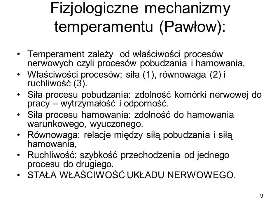 Fizjologiczne mechanizmy temperamentu (Pawłow):