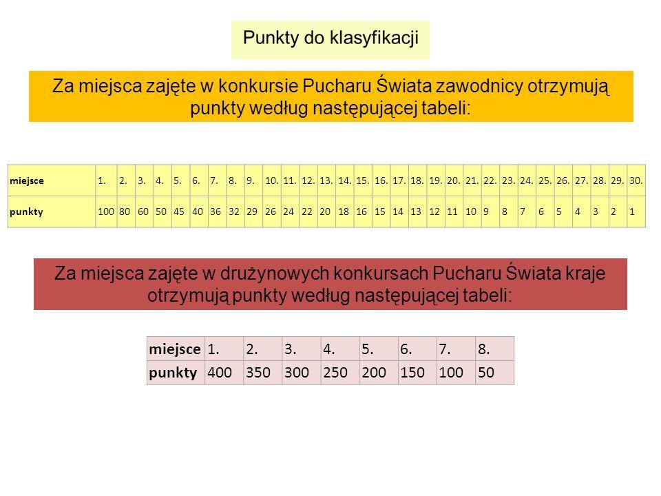Za miejsca zajęte w konkursie Pucharu Świata zawodnicy otrzymują punkty według następującej tabeli: