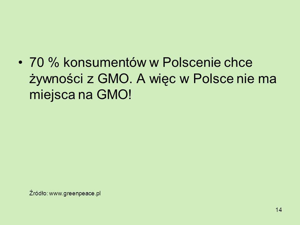 70 % konsumentów w Polscenie chce żywności z GMO
