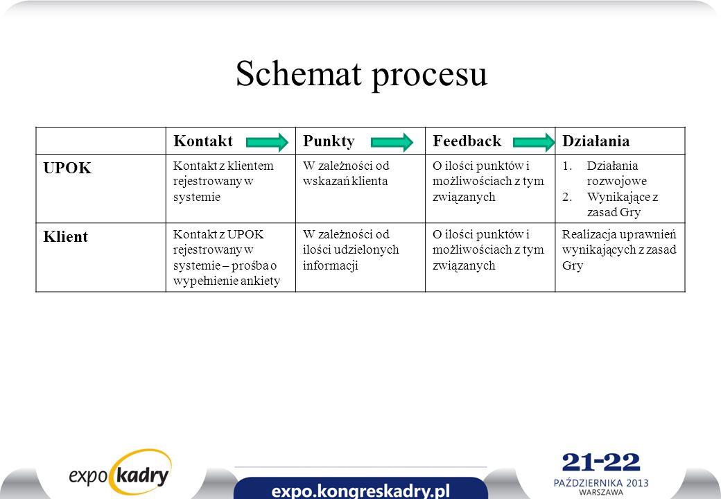Schemat procesu Kontakt Punkty Feedback Działania UPOK Klient