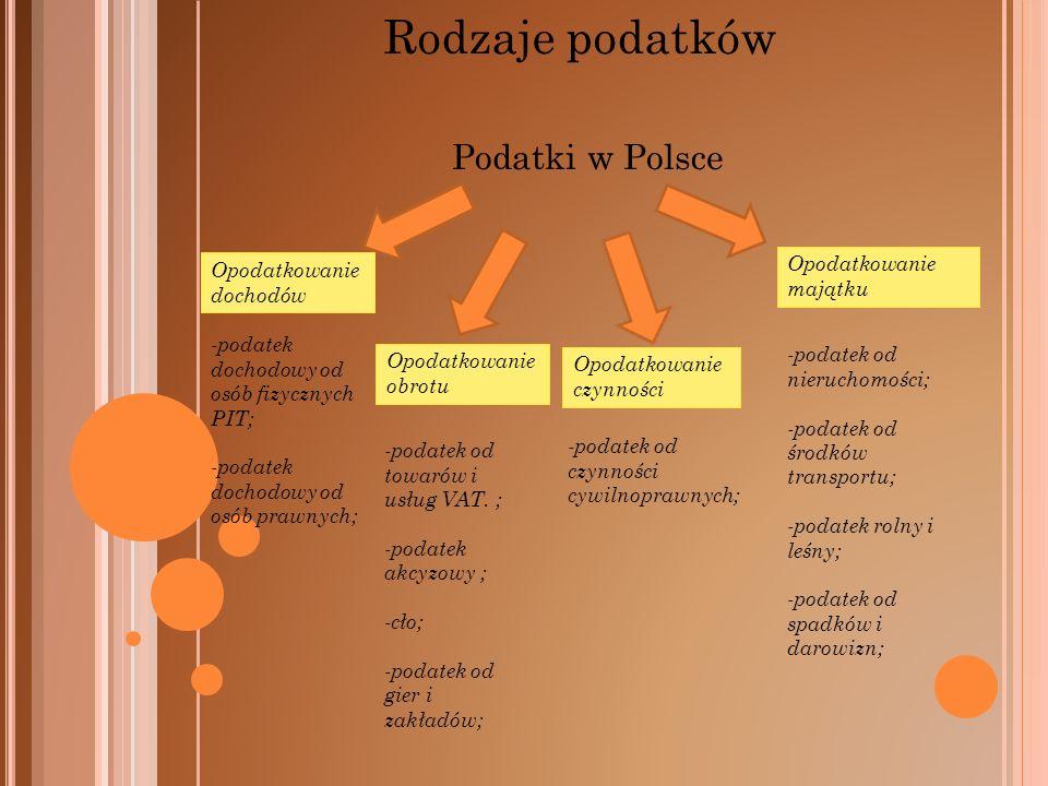 Rodzaje podatków Podatki w Polsce Opodatkowanie majątku