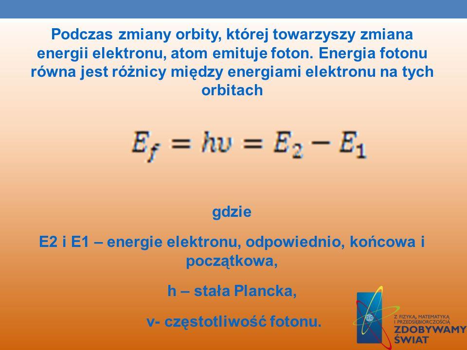 Podczas zmiany orbity, której towarzyszy zmiana energii elektronu, atom emituje foton.