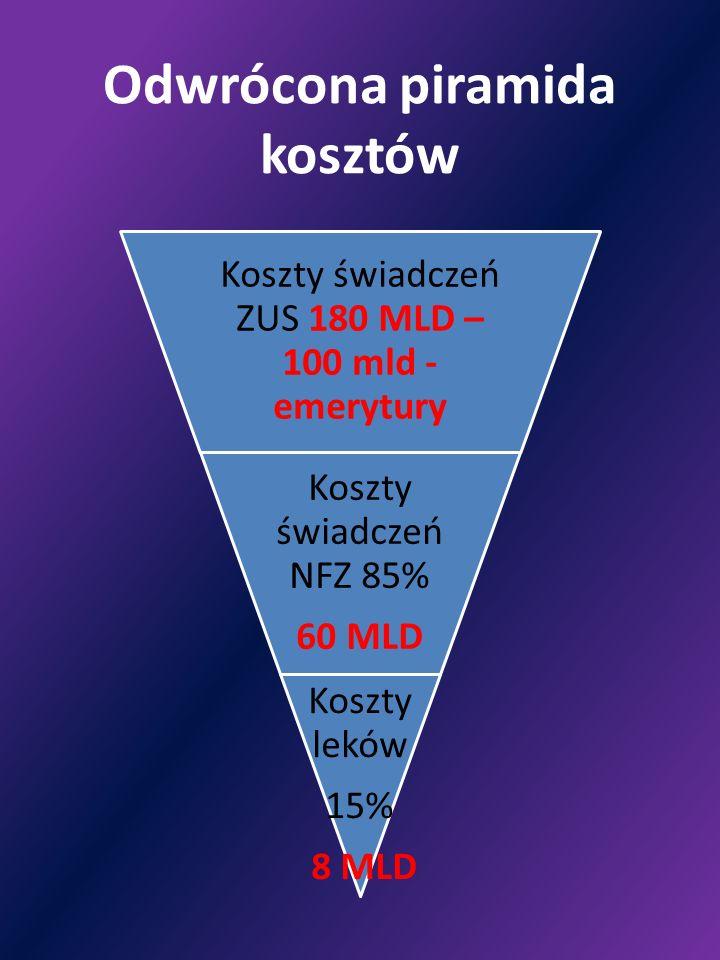Odwrócona piramida kosztów