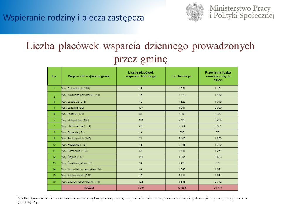Liczba placówek wsparcia dziennego prowadzonych przez gminę