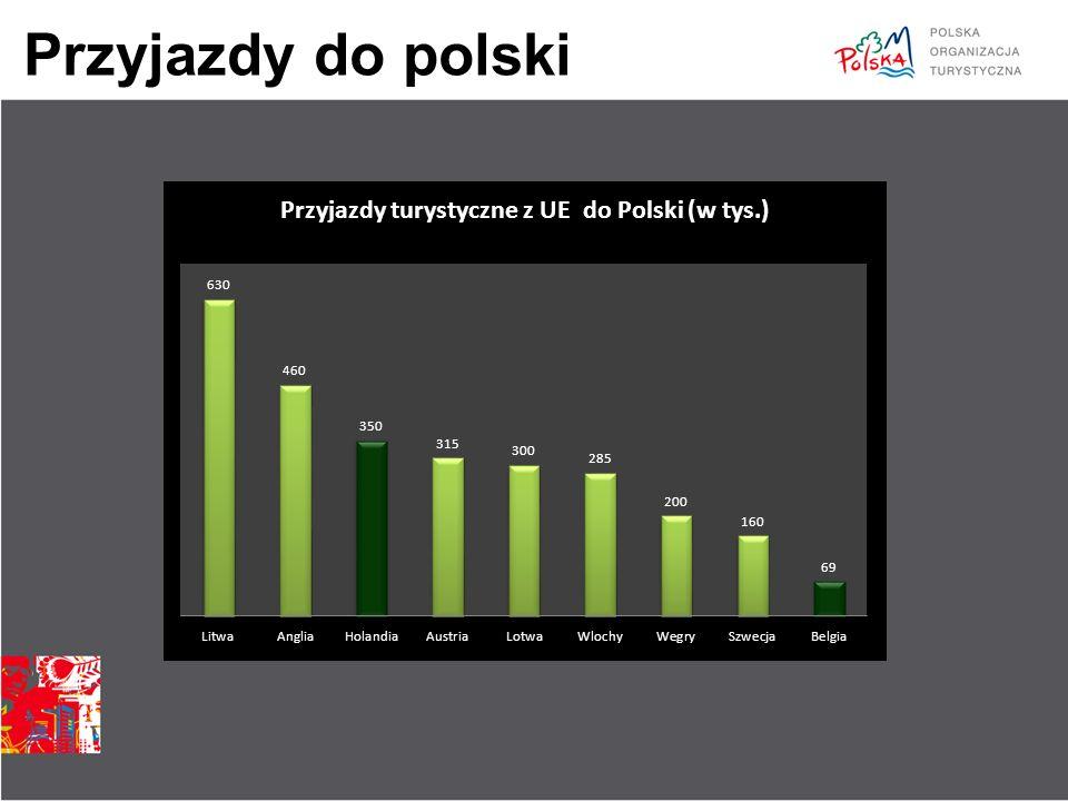 Przyjazdy do polski