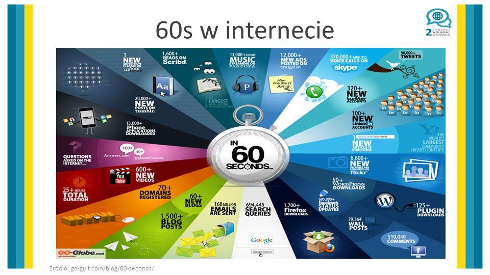60s w internecie Źródło: go-gulf.com/blog/60-seconds/