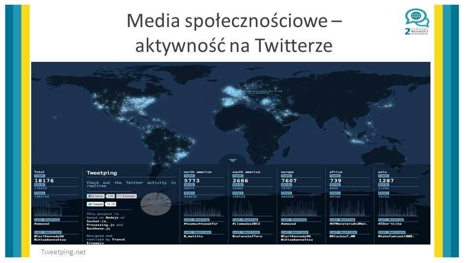 Media społecznościowe – aktywność na Twitterze