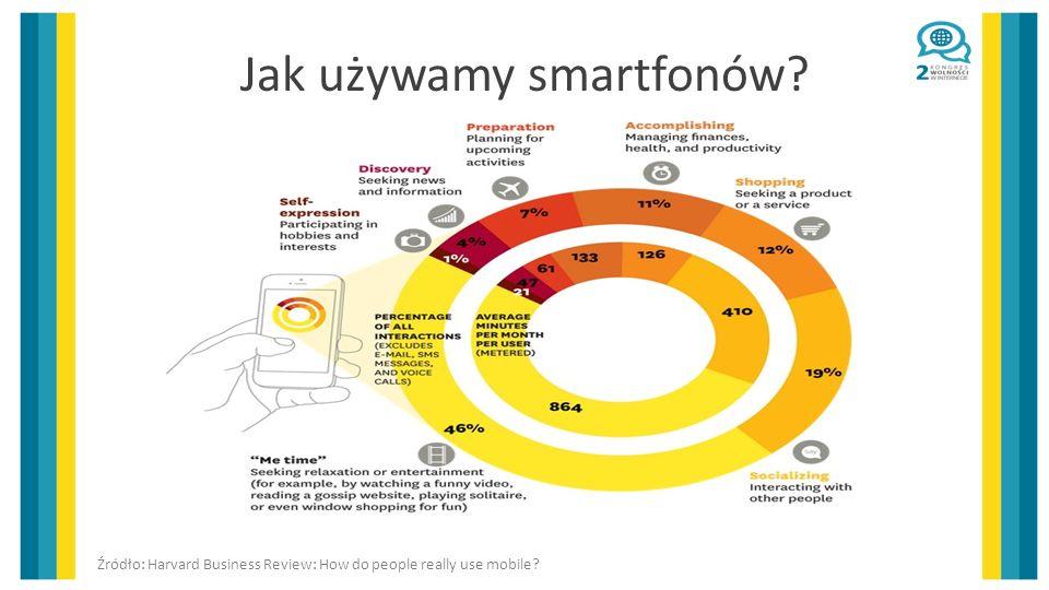 Jak używamy smartfonów