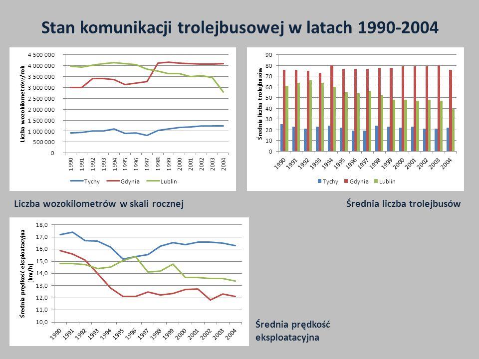 Stan komunikacji trolejbusowej w latach 1990-2004