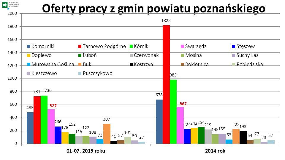 Oferty pracy z gmin powiatu poznańskiego