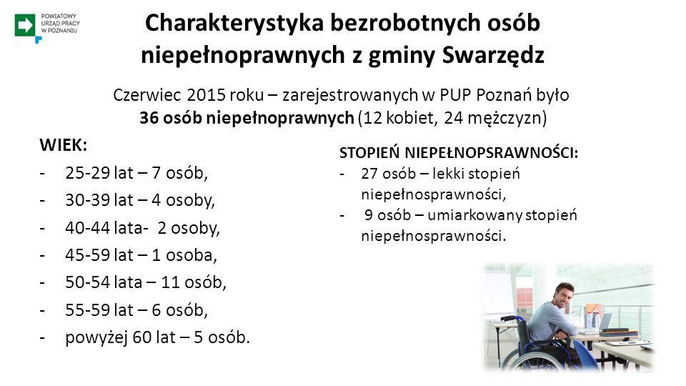 Charakterystyka bezrobotnych osób niepełnoprawnych z gminy Swarzędz