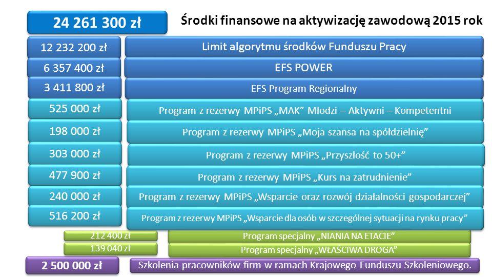 Środki finansowe na aktywizację zawodową 2015 rok