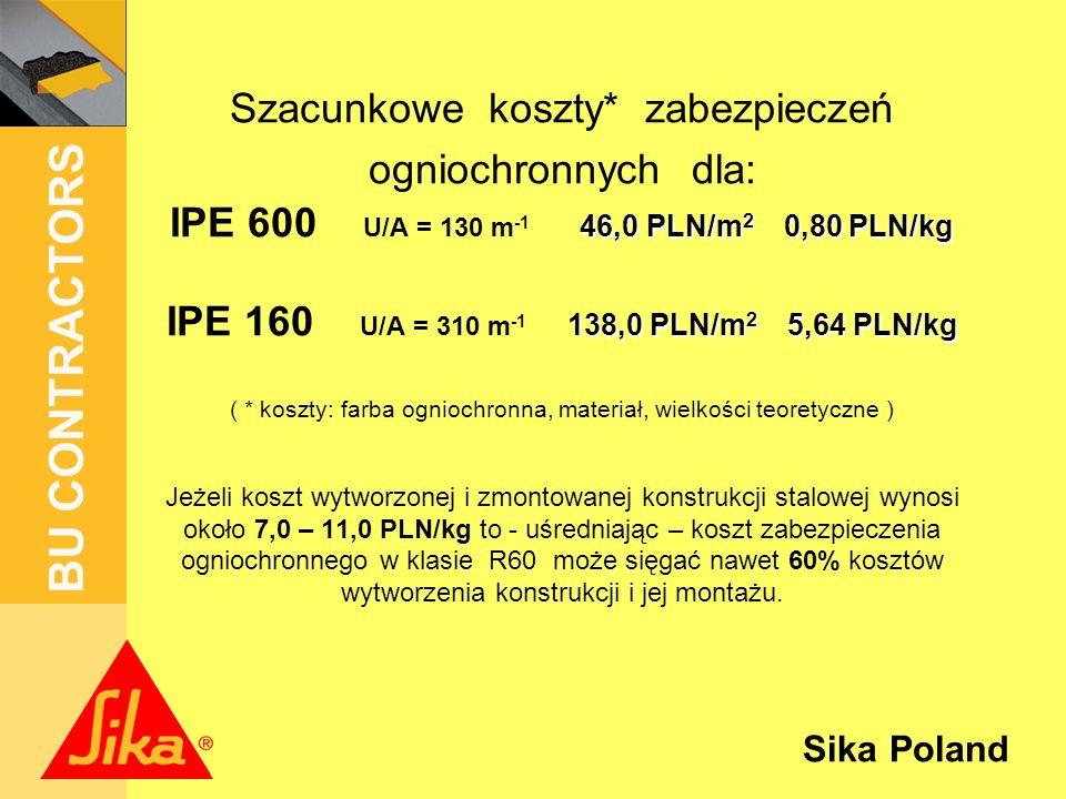 Szacunkowe koszty* zabezpieczeń ogniochronnych dla: IPE 600 U/A = 130 m-1 46,0 PLN/m2 0,80 PLN/kg IPE 160 U/A = 310 m-1 138,0 PLN/m2 5,64 PLN/kg ( * koszty: farba ogniochronna, materiał, wielkości teoretyczne ) Jeżeli koszt wytworzonej i zmontowanej konstrukcji stalowej wynosi około 7,0 – 11,0 PLN/kg to - uśredniając – koszt zabezpieczenia ogniochronnego w klasie R60 może sięgać nawet 60% kosztów wytworzenia konstrukcji i jej montażu.