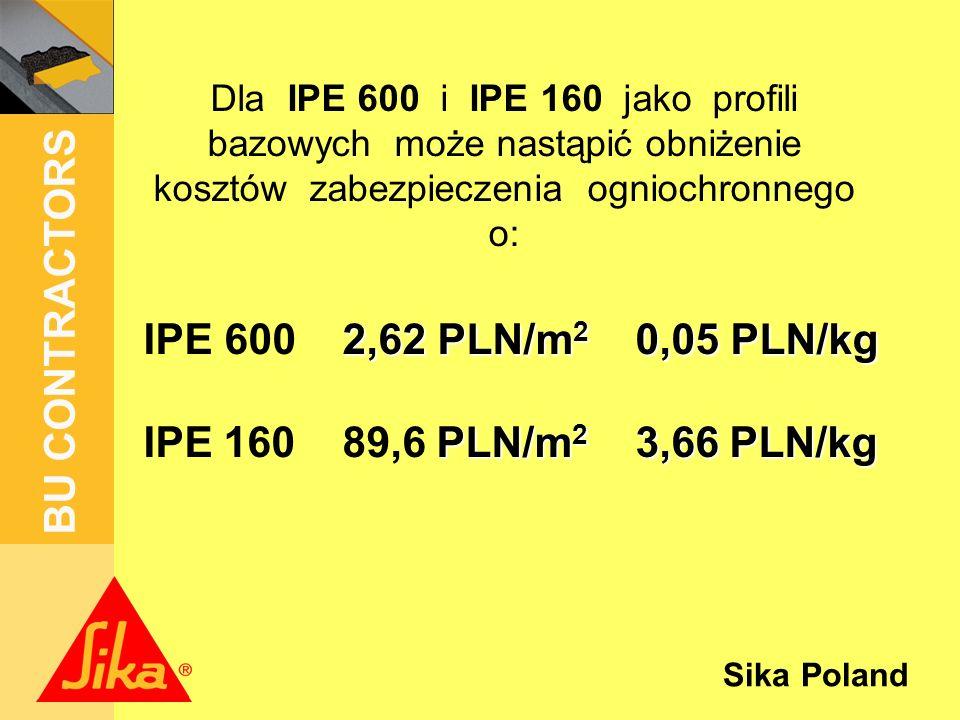 Dla IPE 600 i IPE 160 jako profili bazowych może nastąpić obniżenie kosztów zabezpieczenia ogniochronnego o: IPE 600 2,62 PLN/m2 0,05 PLN/kg IPE 160 89,6 PLN/m2 3,66 PLN/kg