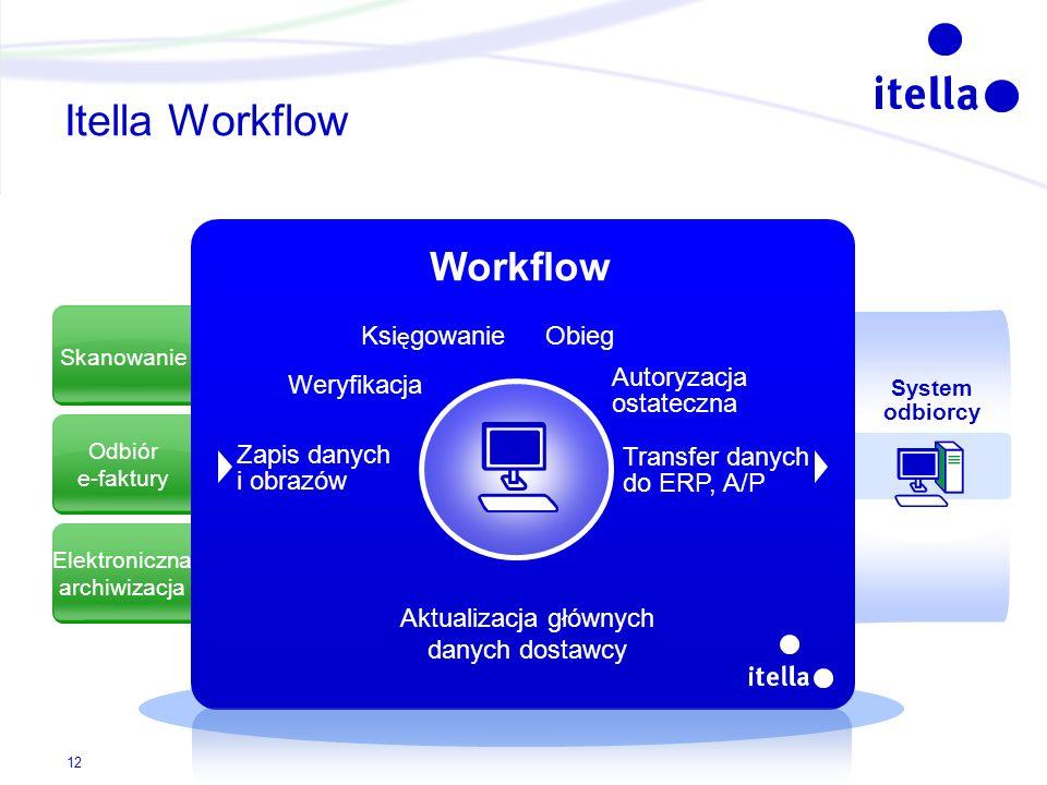 Itella Workflow Workflow Księgowanie Obieg Autoryzacja ostateczna