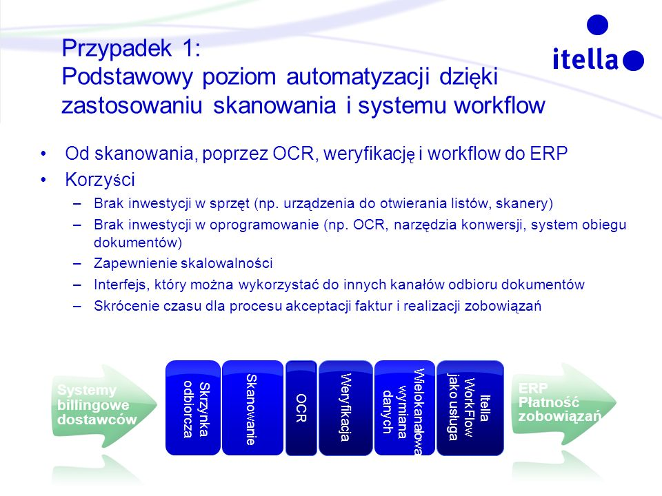 March 28, 2017 Przypadek 1: Podstawowy poziom automatyzacji dzięki zastosowaniu skanowania i systemu workflow.