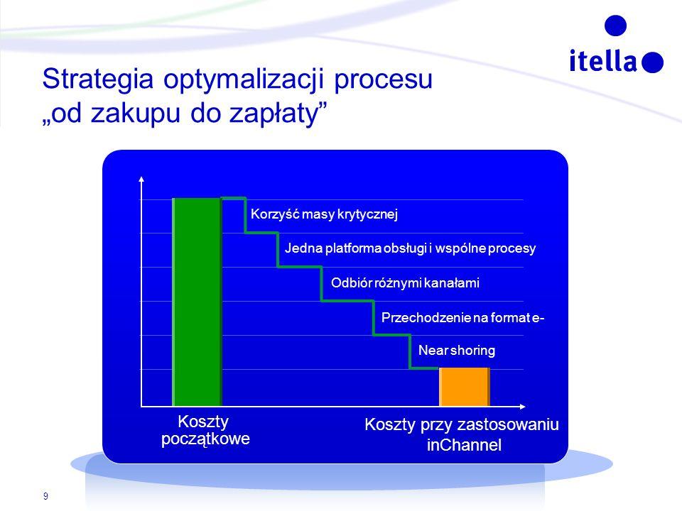 """Strategia optymalizacji procesu """"od zakupu do zapłaty"""