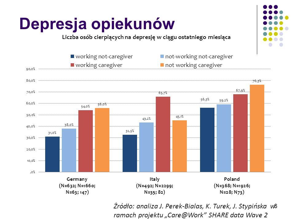 Depresja opiekunów Żródło: analiza J. Perek-Bialas, K.