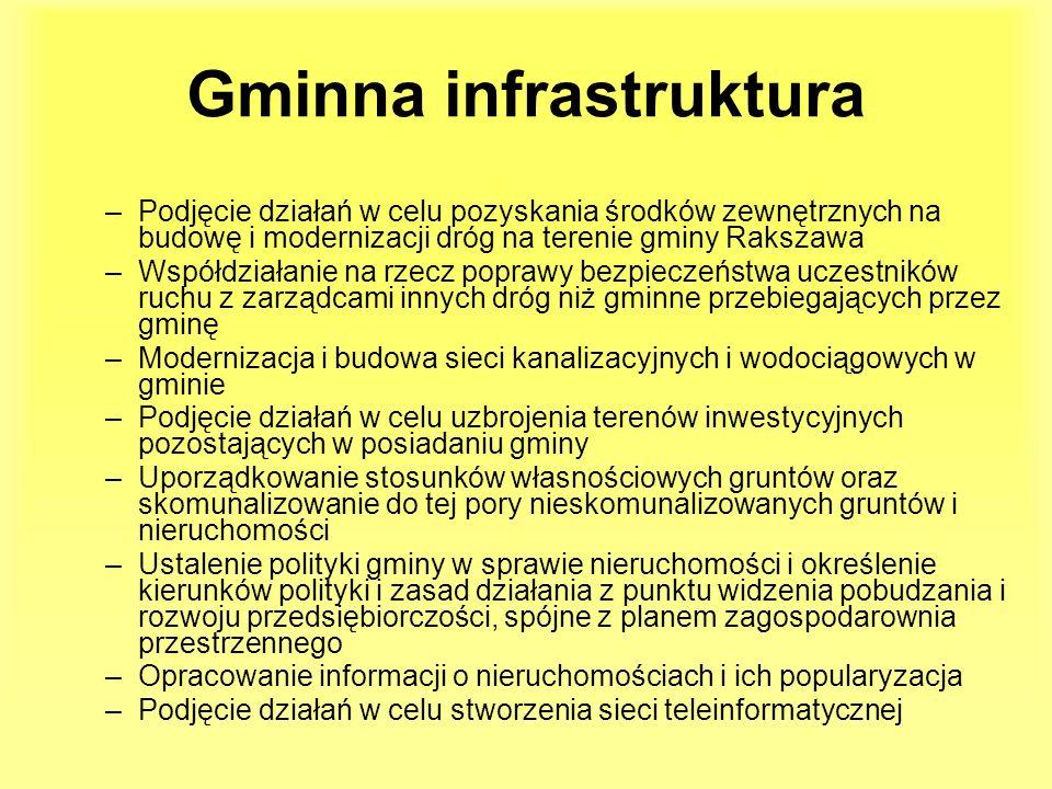 Gminna infrastruktura