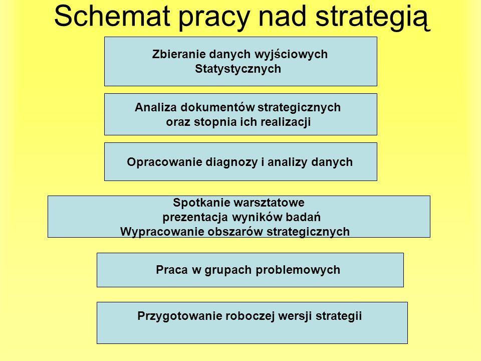 Schemat pracy nad strategią