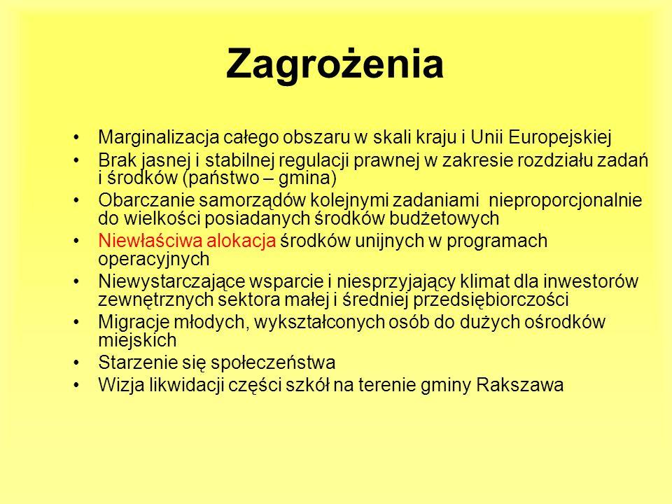 ZagrożeniaMarginalizacja całego obszaru w skali kraju i Unii Europejskiej.