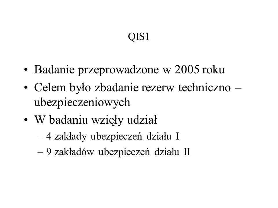 Badanie przeprowadzone w 2005 roku
