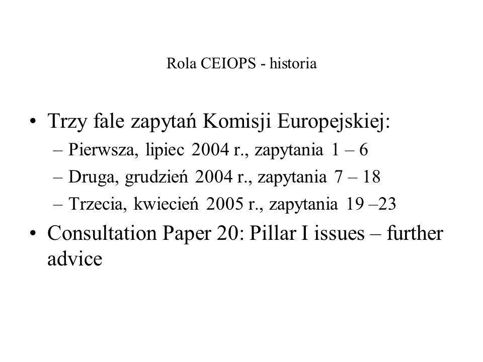 Trzy fale zapytań Komisji Europejskiej:
