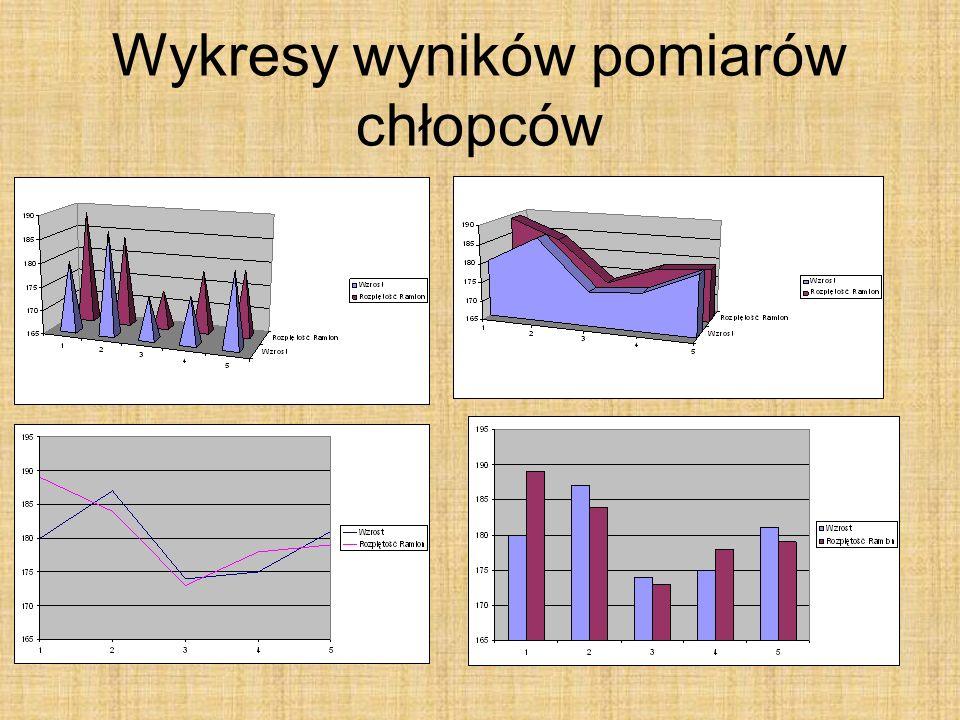 Wykresy wyników pomiarów chłopców