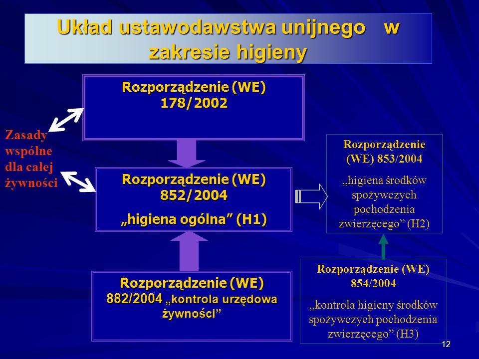 Układ ustawodawstwa unijnego w zakresie higieny