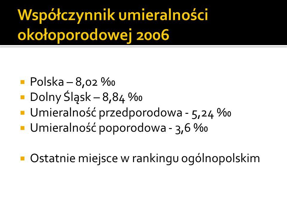 Współczynnik umieralności okołoporodowej 2006