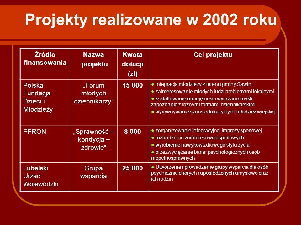 Projekty realizowane w 2002 roku