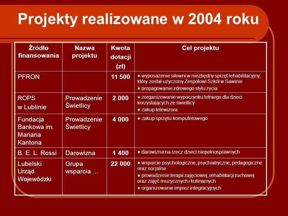 Projekty realizowane w 2004 roku