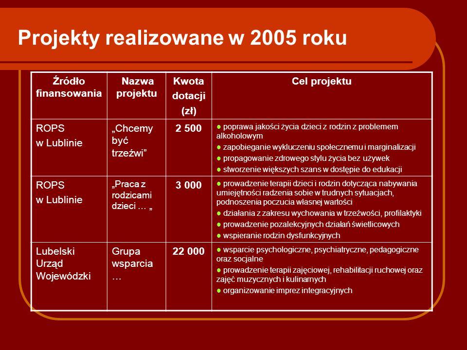 Projekty realizowane w 2005 roku