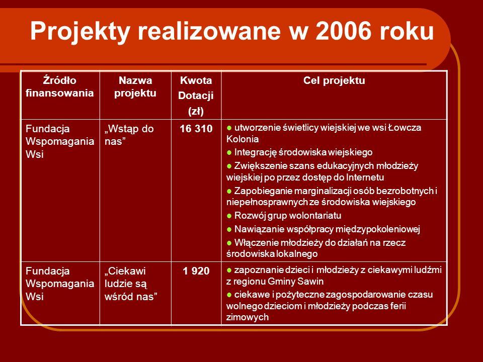 Projekty realizowane w 2006 roku