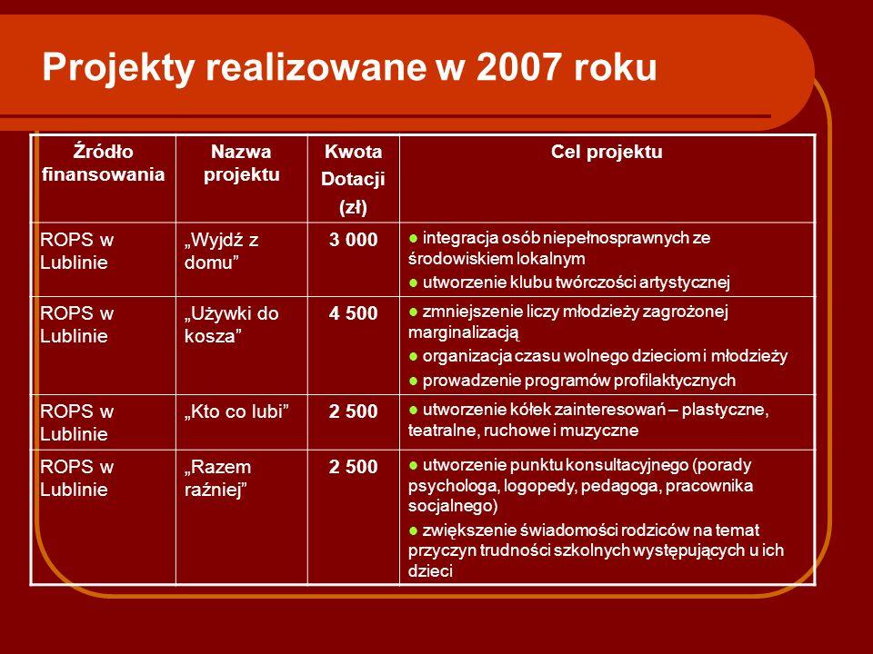 Projekty realizowane w 2007 roku