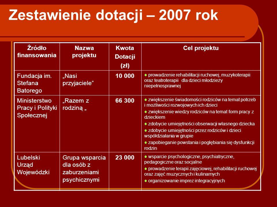 Zestawienie dotacji – 2007 rok