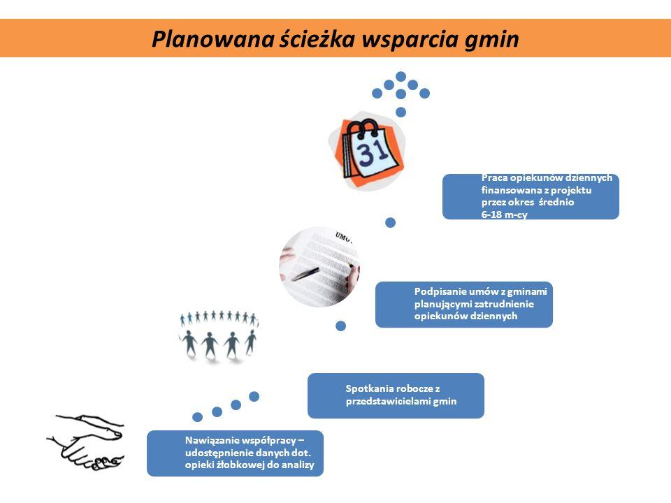 Komplementarność projektu Planowana ścieżka wsparcia gmin