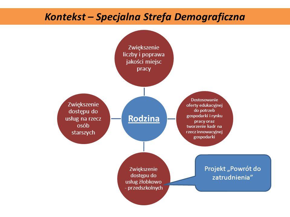 Komplementarność projektu Kontekst – Specjalna Strefa Demograficzna