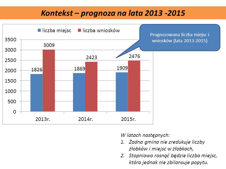Komplementarność projektu Kontekst – prognoza na lata 2013 -2015