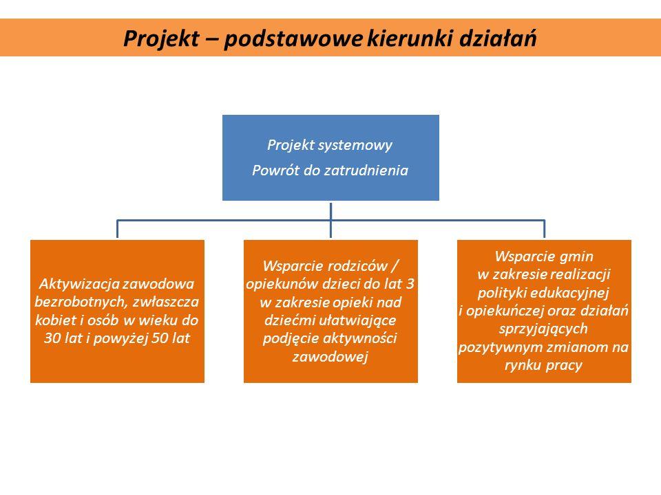 Komplementarność projektu Projekt – podstawowe kierunki działań