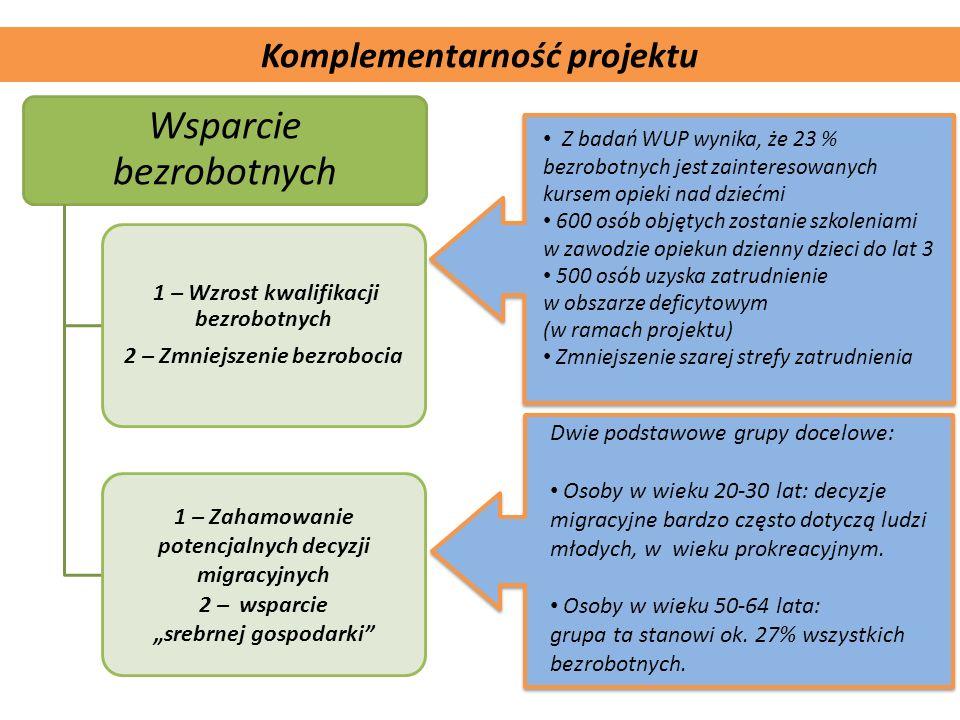 Komplementarność projektu Komplementarność projektu